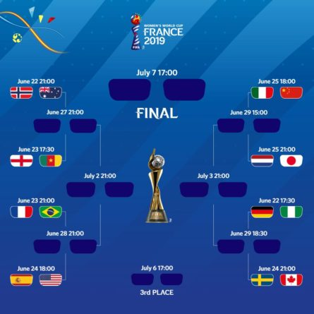 2019 FIFA Women World Cup Knockout draws