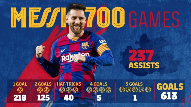 Messi makes 700 appearances for Barcelona