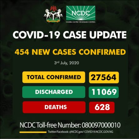 Latest Update on COVID-19 Nigeria Today